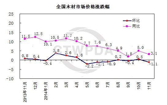 2014年11月,中国木材市场价格综合指数为119.6 %,同比上涨3.2 个百分点,环比下跌1.0 个百分点。其中,国产木材价格同比上涨7.8 个百分点,环比上涨0.1 个百分点;进口木材价格同比下跌2.0 个百分点,环比下跌2.2 个百分点;原木价格同比上涨2.5 个百分点,环比下跌0.4 个百分点;锯材价格同比上涨7.