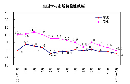 2015年1月,中国木材市场价格综合指数为116.2 %,同比下跌0.4 个百分点,环比下跌2.3 个百分点。其中,国产木材价格同比上涨8.0 个百分点,环比下跌0.6 个百分点;进口木材价格同比下跌9.9 个百分点,环比下跌4.2 个百分点;原木价格同比上涨2.3 个百分点,环比下跌1.0 个百分点;锯材价格同比上涨0.